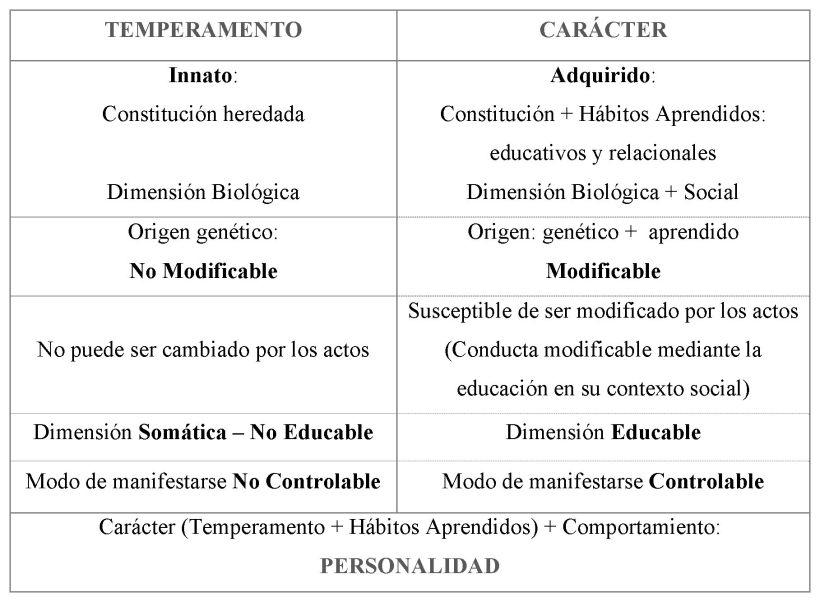 15 Diferencias En La Personalidad De Personas Exitosas Y: Diferencia Entre TEMPERAMENTO, CARÁCTER Y PERSONALIDAD